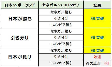 W杯 日本代表の GL突破の条件