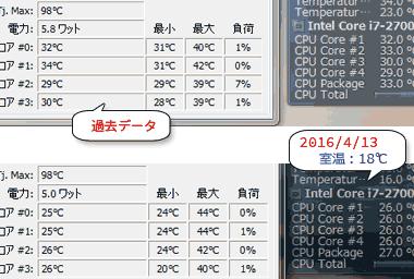 CPUの温度が低い
